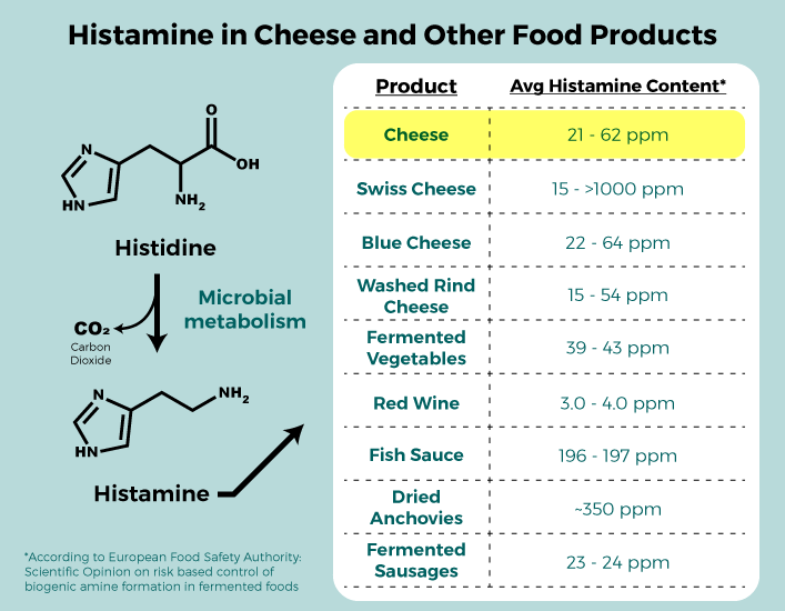 histamine levels cheese meat wine beer fermentation