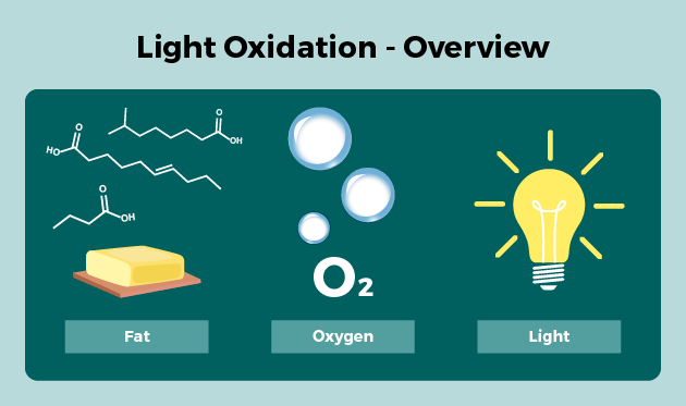 Light oxidation overview
